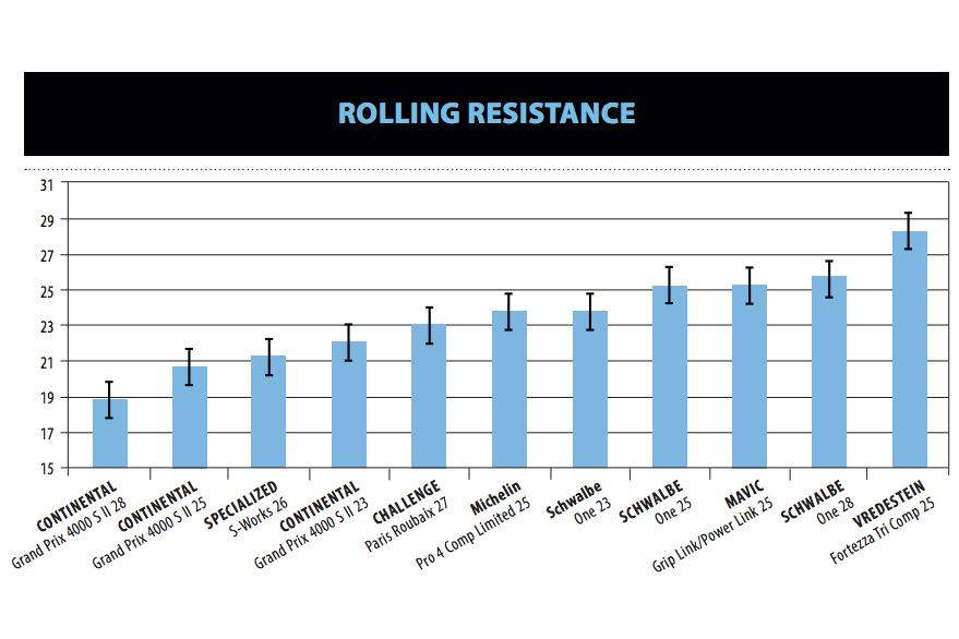 13819ef26b19de The second and third places in terms of rolling went to the Continental 25mm  and Specialized s 26mm - likewise wide tyres. Only then did Continental s  23mm ...